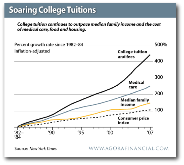 College+Inflation