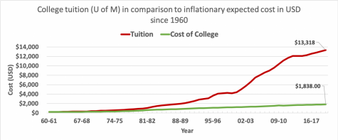 The modern solution to rising college costs in America
